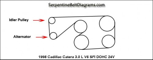 2001 Cadillac Catera Serpentine Belt Routing And Timing Belt Diagrams