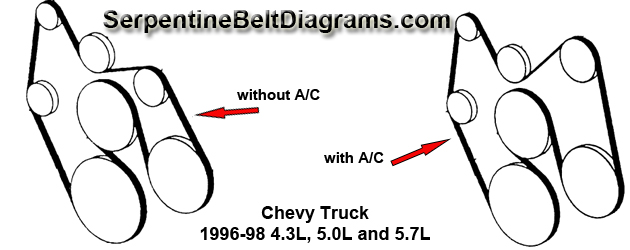 chevy truck 1996 98 4 3l 5 0l and 5 7l rh serpentinebeltdiagrams com gmc acadia serpentine belt diagram 2002 silverado serpentine belt diagram